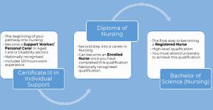 Study pathway into a Nursing career.