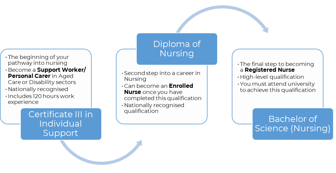 Study pathway into a Nursing career.