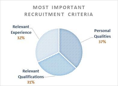 Most Important Aged Care Recruitment Criteria
